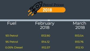 petrol price march